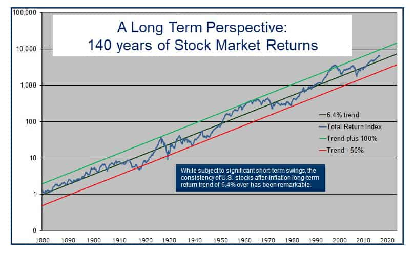 Investment Philosophy Stocks at the Core